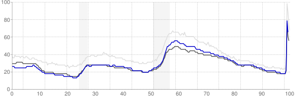 Richmond, Virginia monthly unemployment rate chart